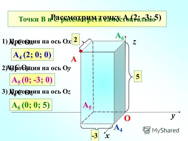 401 (б) х у z О 2 5 -3 A A 4 Є Ox A4A4 A 4 (2; 0; 0) A5A5 A 5 Є Oу A 5 (0; -3; 0) A 6 Є Oz A6A6 A 6 (0; 0; 5) Точки В и С рассмотреть самостоятельно Рассмотрим точку А (2; -3; 5) 1) Проекция на ось Ox 2) Проекция на ось Oу 3) Проекция на ось Oz
