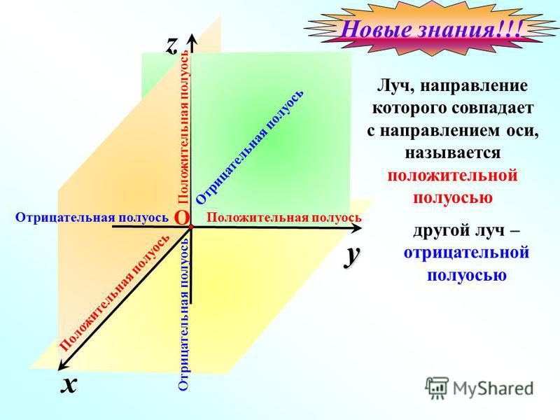 x z y Отрицательная полуось Положительная полуось О Отрицательная полуось Положительная полуось Отрицательная полуось Луч, направление которого совпадает с направлением оси, называется положительной полуосью Новые знания!!! другой луч – отрицательной