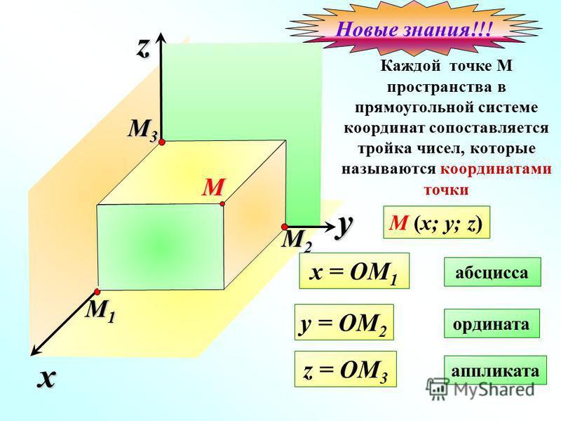 x z Каждой точке М пространства в прямоугольной системе координат сопоставляется тройка чисел, которые называются координатами точки yО M (x; y; z) x = OM 1 абсцисса y = OM 2 ордината z = OM 3 аппликата M1M1M1M1 M3M3M3M3 M2M2M2M2M Новые знания!!!