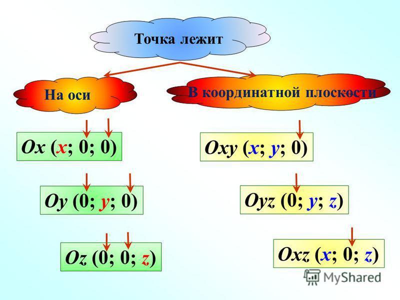 В координатной плоскости Oxy (x; y; 0) Oyz (0; y; z) Oxz (x; 0; z) Ox (x; 0; 0) Oy (0; y; 0) Oz (0; 0; z) На оси Точка лежит