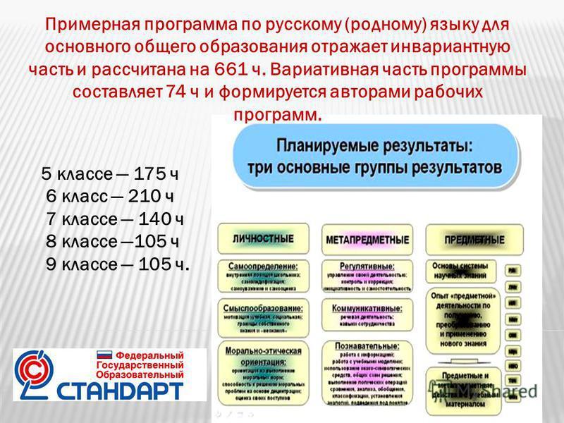 5 классе 175 ч 6 класс 210 ч 7 классе 140 ч 8 классе 105 ч 9 классе 105 ч. Примерная программа по русскому (родному) языку для основного общего образования отражает инвариантную часть и рассчитана на 661 ч. Вариативная часть программы составляет 74 ч