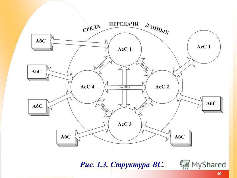 10 Рис. 1.3. Структура ВС.