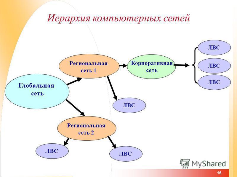 16 Иерархия компьютерных сетей Глобальная сеть Региональная сеть 1 ЛВС Региональная сеть 2 ЛВС Корпоративная сеть
