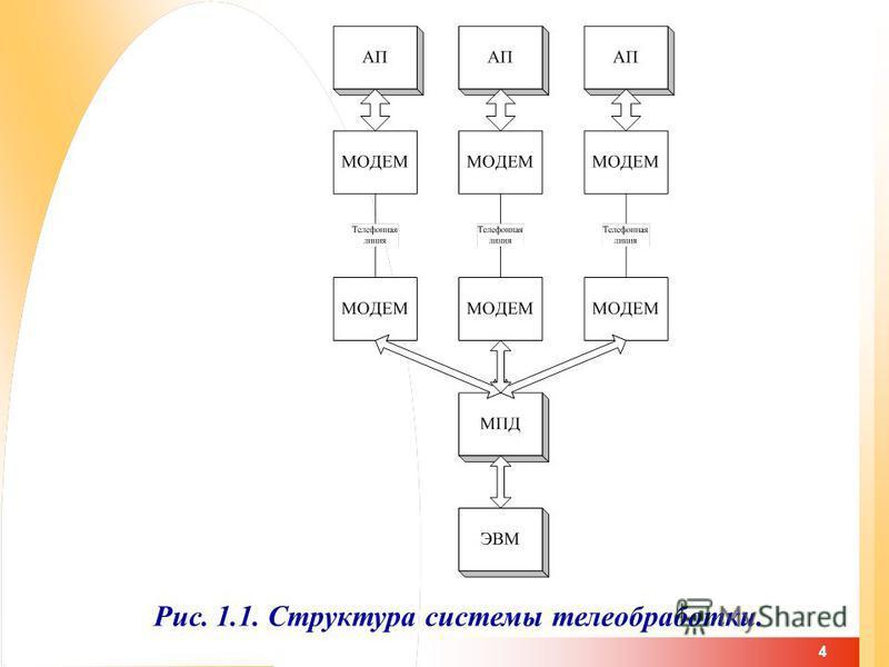 4 Рис. 1.1. Структура системы телеобработки.