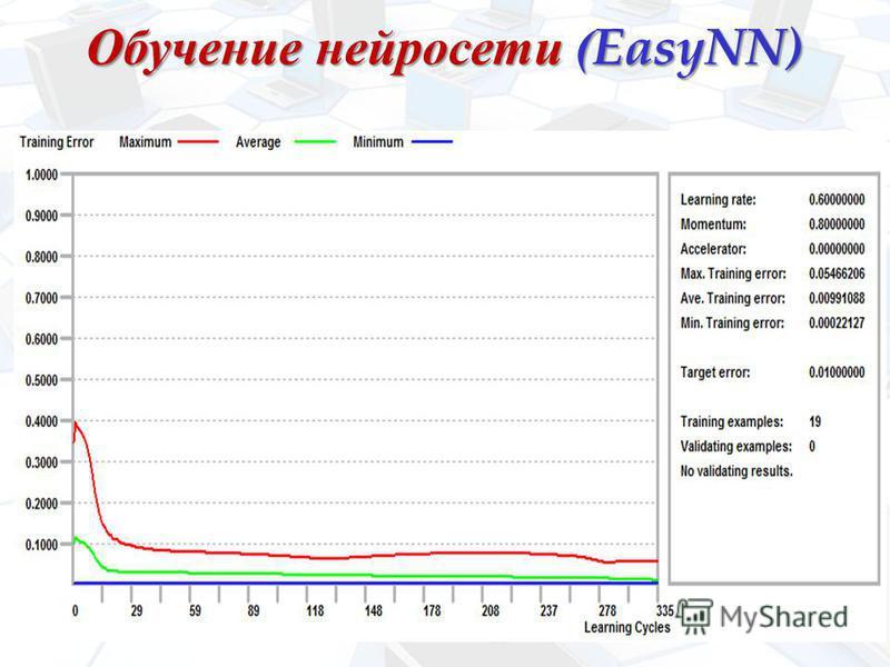 Обучение нейросети (EasyNN)