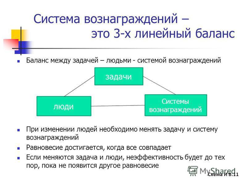 Система вознаграждений – это 3-х линейный баланс Баланс между задачей – людьми - системой вознаграждений При изменении людей необходимо менять задачу и систему вознаграждений Равновесие достигается, когда все совпадает Если меняются задача и люди, не