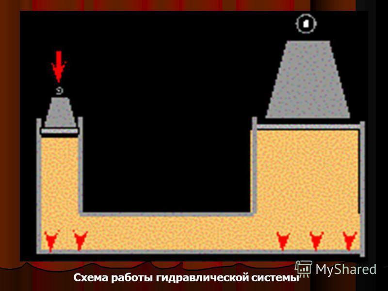 Схема работы гидравлической системы