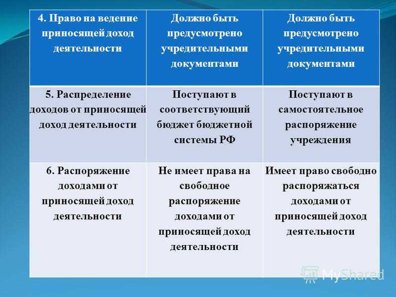 4. Право на ведение приносящей доход деятельности Должно быть предусмотрено учредительными документами 5. Распределение доходов от приносящей доход деятельности Поступают в соответствующий бюджет бюджетной системы РФ Поступают в самостоятельное распо