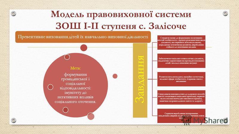 Модель правовиховної системи ЗОШ І-ІІ ступеня с. Залісоче Завдання Створити умови до формування позитивних якостей особистості в процесі різноманітних видів діяльності, що сприяють інтелектуальному, моральному естетичному розвитку, виробленню стійкос