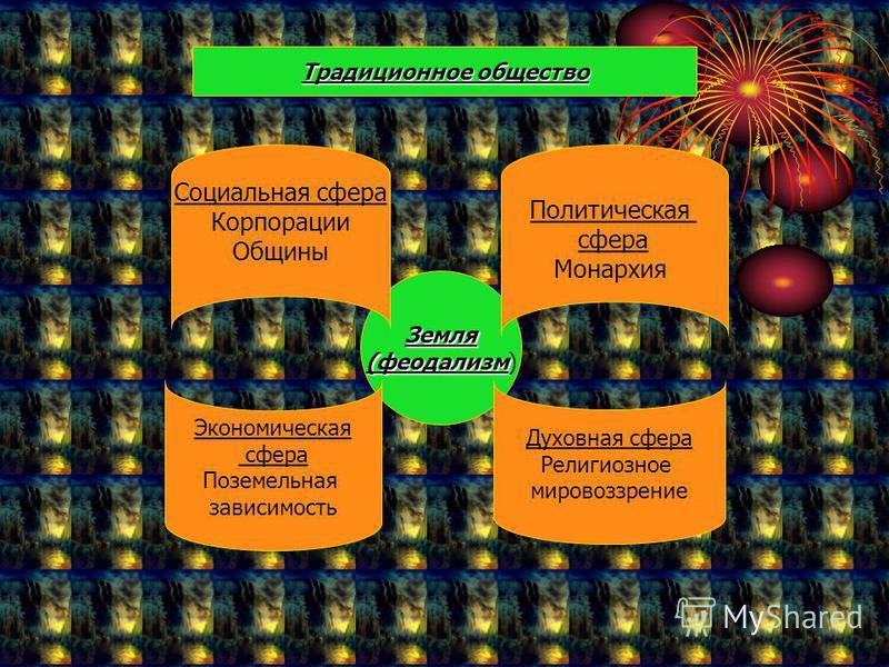 Земля (феодализм (феодализм) Социальная сфера Корпорации Общины Политическая сфера Монархия Экономическая сфера Поземельная зависимость Духовная сфера Религиозное мировоззрение Традиционное общество