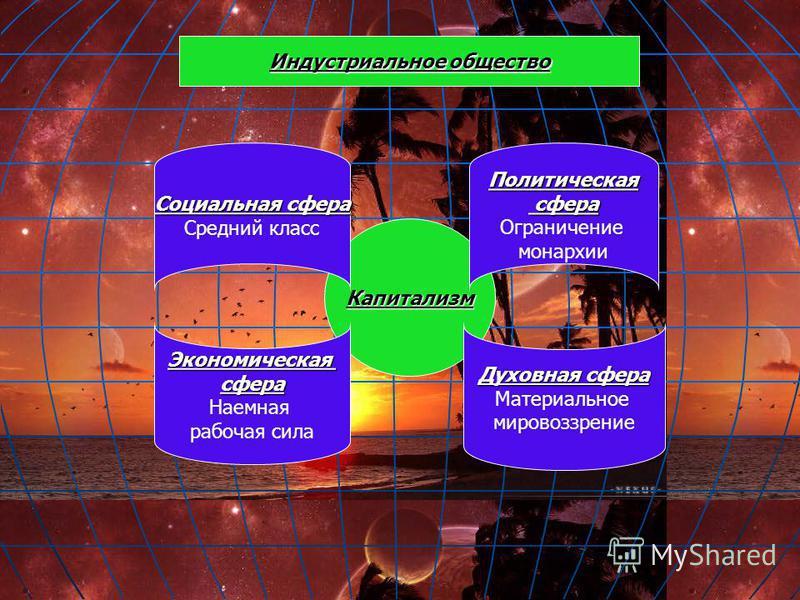 Капитализм Социальная сфера Средний класс Политическая сфера сфера Ограничение монархии Экономическаясфера Наемная рабочая сила Духовная сфера Материальное мировоззрение Индустриальное общество