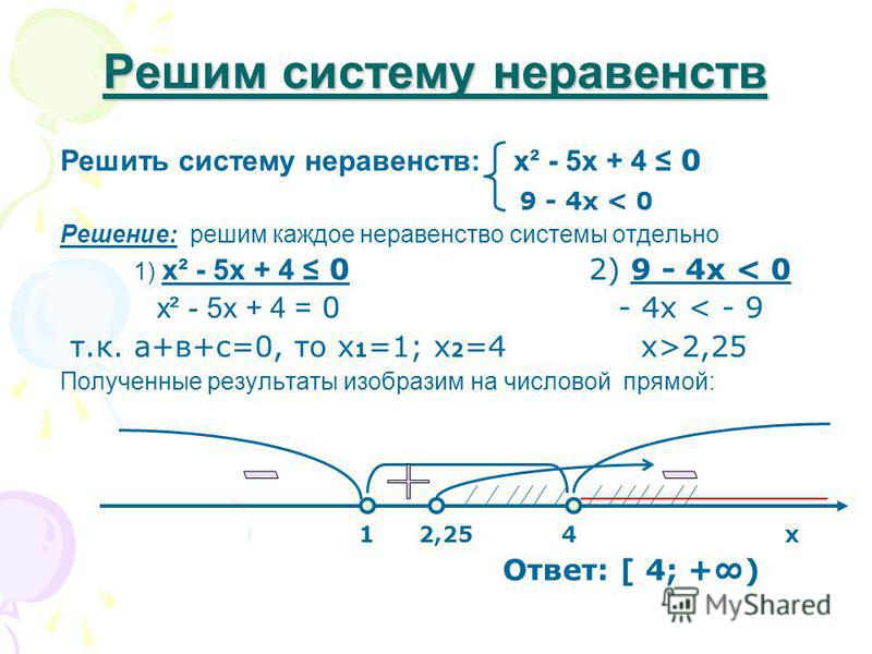 Решим систему неравенств Решить систему неравенств: х² - 5 х + 4 0 9 - 4 х < 0 Решение: решим каждое неравенство системы отдельно 1) х² - 5 х + 4 0 2) 9 - 4 х < 0 х² - 5 х + 4 = 0 - 4 х < - 9 т.к. а+в+с=0, то х 1 =1; х 2 =4 х>2,25 Полученные результа