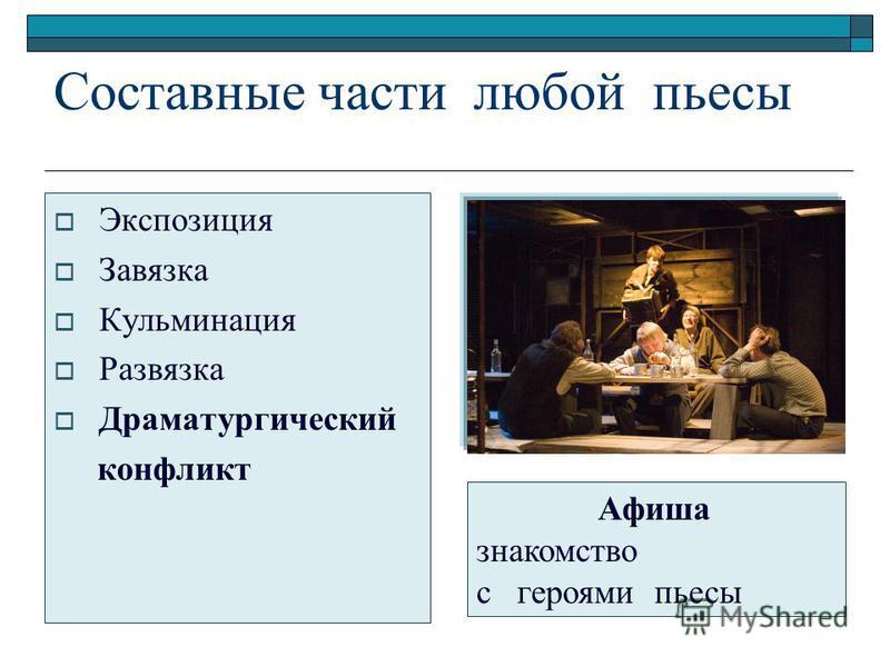 Составные части любой пьесы Экспозиция Завязка Кульминация Развязка Драматургический конфликт Афиша знакомство с героями пьесы