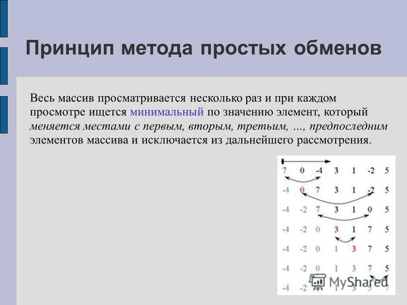 Принцип метода простых обменов Весь массив просматривается несколько раз и при каждом просмотре ищется минимальный по значению элемент, который меняется местами с первым, вторым, третьим, …, предпоследним элементов массива и исключается из дальнейшег
