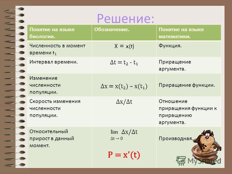 Задача по биологии : составила Карякина Виктория По известной зависимости численности популяции x (t) определить относительный прирост в момент времени t.