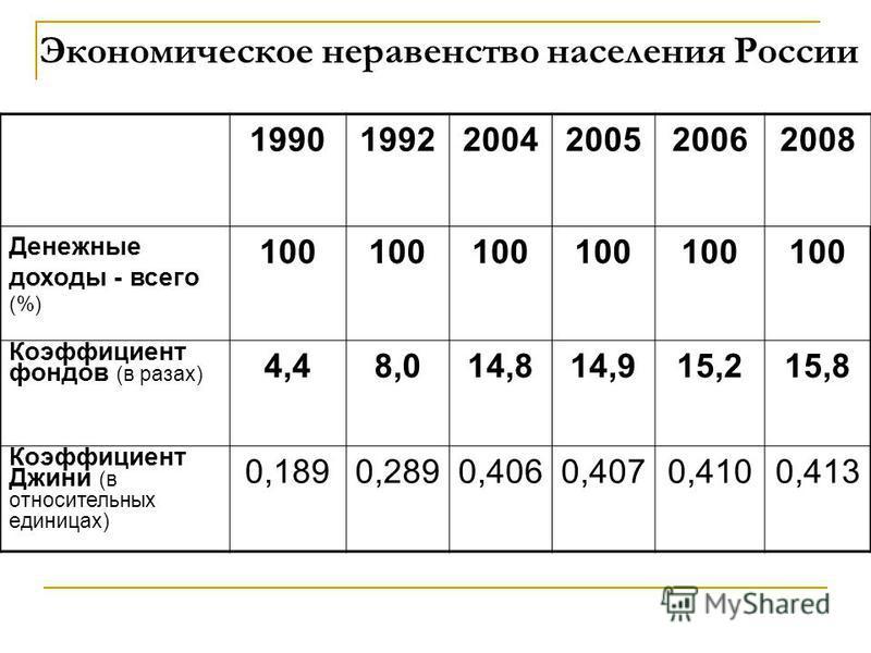 Экономическое неравенство населения России 199019922004200520062008 Денежные доходы - всего (%) 100 Коэффициент фондов (в разах) 4,48,014,814,915,215,8 Коэффициент Джини (в относительных единицах) 0,1890,2890,4060,4070,4100,413