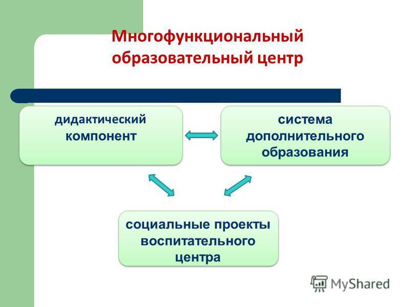 Многофункциональный образовательный центр дидактический компонент дидактический компонент система дополнительного образования социальные проекты воспитательного центра