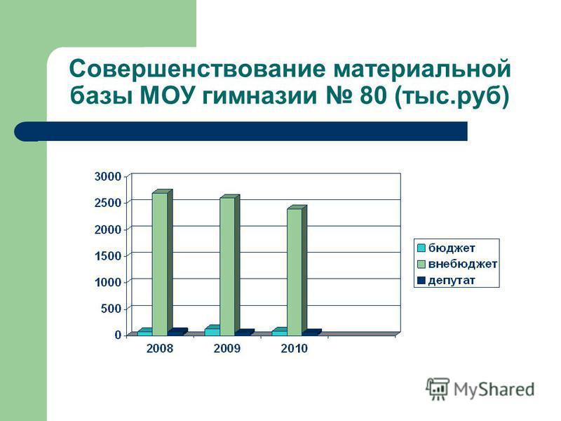 Совершенствование материальной базы МОУ гимназии 80 (тыс.руб)