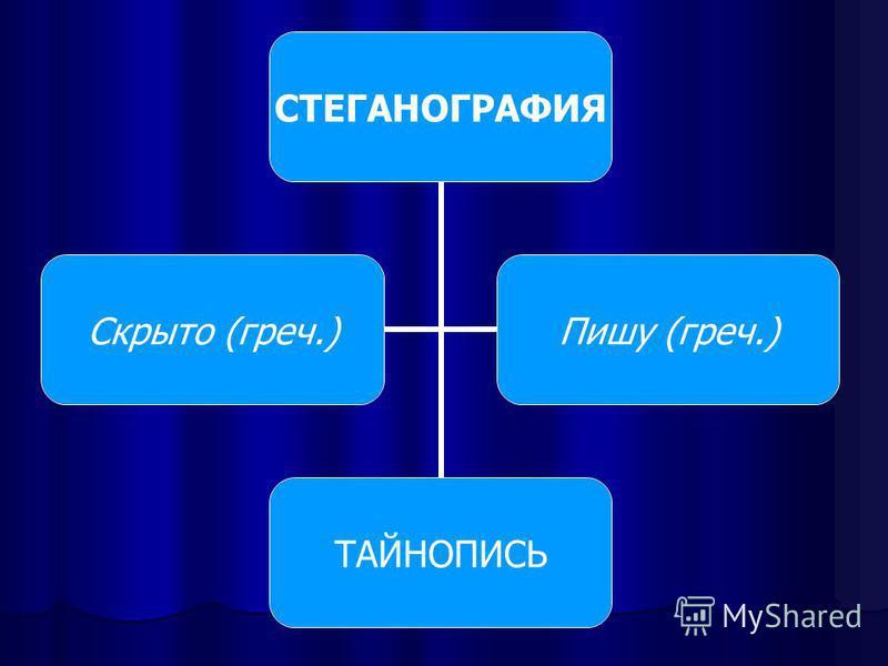 СТЕГАНОГРАФИЯ ТАЙНОПИСЬ Скрыто (греч.)Пишу (греч.)