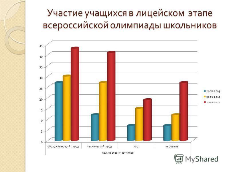 Участие учащихся в лицейском этапе всероссийской олимпиады школьников