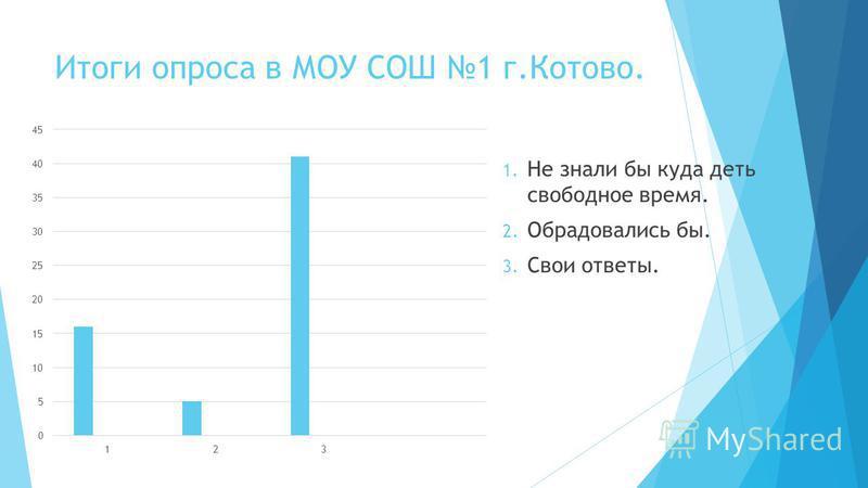 Итоги опроса в МОУ СОШ 1 г.Котово. 1. Не знали бы куда деть свободное время. 2. Обрадовались бы. 3. Свои ответы.