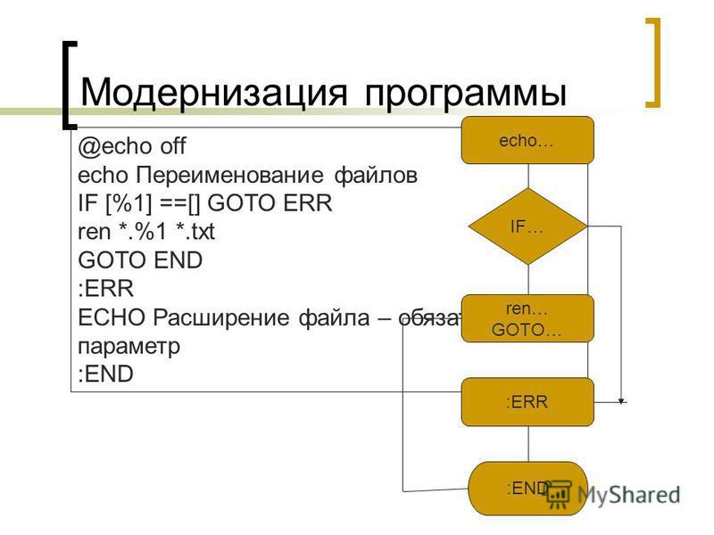 Модернизация программы @echo off echo Переименование файлов IF [%1] ==[] GOTO ERR ren *.%1 *.txt GOTO END :ERR ECHO Расширение файла – обязательный параметр :END echo… IF… ren… GOTO… :ERR :END