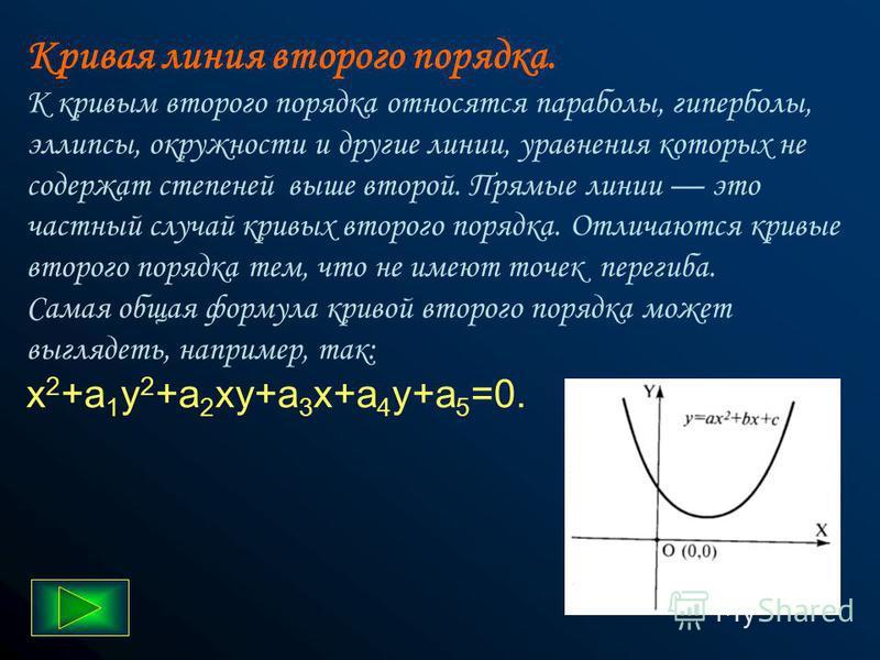 Отрезок прямой. Для задания отрезка прямой линии надо знать еще пару параметров, например координаты х 1 и х 2 начала и конца отрезка, поэтому для описания отрезка прямой линии необходимы четыре параметра.