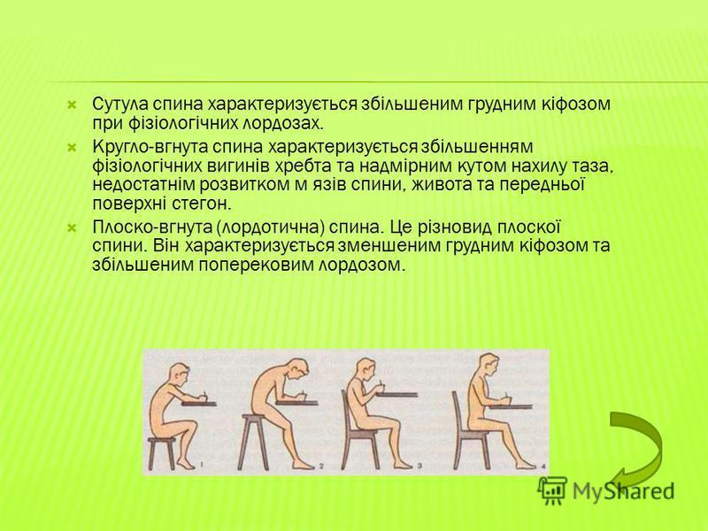 Сутула спина характеризується збільшеним грудним кіфозом при фізіологічних лордозах. Кругло-вгнута спина характеризується збільшенням фізіологічних вигинів хребта та надмірним кутом нахилу таза, недостатнім розвитком м язів спини, живота та передньої