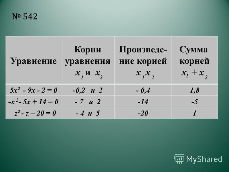 Уравнение Корни уравнения х и х Произведе- ние корней х Сумма корней х + х 5 х - 9 х - 2 = 0-0,2 и 2- 0,41,8 -х - 5 х + 14 = 0- 7 и 2-14-5 z - z – 20 = 0- 4 и 5-201 542 112 1 22 2 2 2