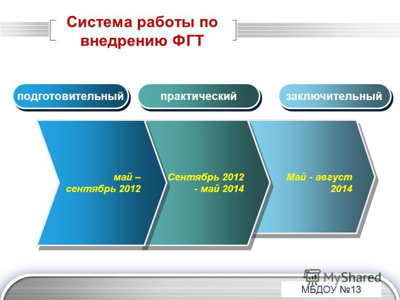 LOGO Май - август 2014 Сентябрь 2012 - май 2014 Сентябрь 2012 - май 2014 май – сентябрь 2012 подготовительный практический заключительный Система работы по внедрению ФГТ МБДОУ 13