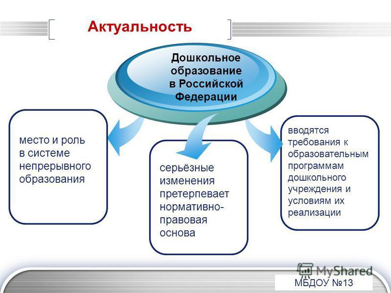 LOGO место и роль в системе непрерывного образования Дошкольное образование в Российской Федерации серьёзные изменения претерпевает нормативно- правовая основа МБДОУ 13 Актуальность вводятся требования к образовательным программам дошкольного учрежде