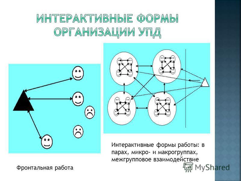 Фронтальная работа Интерактивные формы работы: в парах, микро- и макрогруппах, межгрупповое взаимодействие