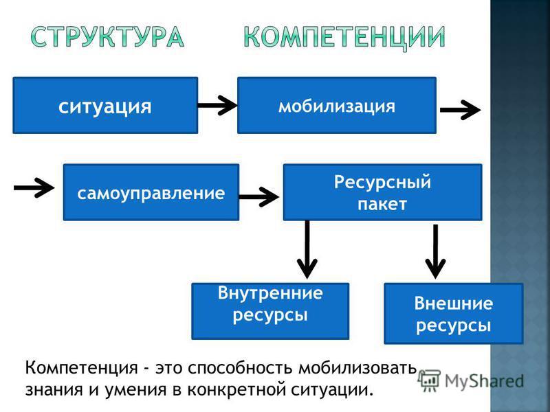 ситуация мобилизация самоуправление Ресурсный пакет Внутренние ресурсы Внешние ресурсы Компетенция - это способность мобилизовать знания и умения в конкретной ситуации.