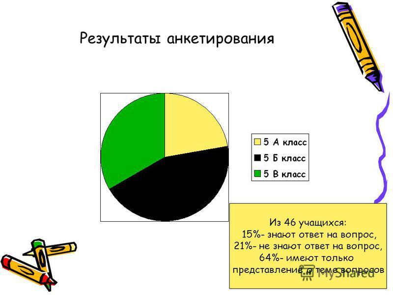 Результаты анкетирования Из 46 учащихся: 15%- знают ответ на вопрос, 21%- не знают ответ на вопрос, 64%- имеют только представление о теме вопросов