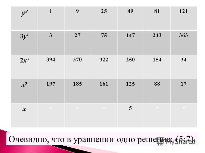 Очевидно, что в уравнении одно решение: (5;7). у² 19254981121 3 у²3 у² 32775147243363 2 х³2 х³ 39437032225015434 х³х³ 1971851611258817 х 5