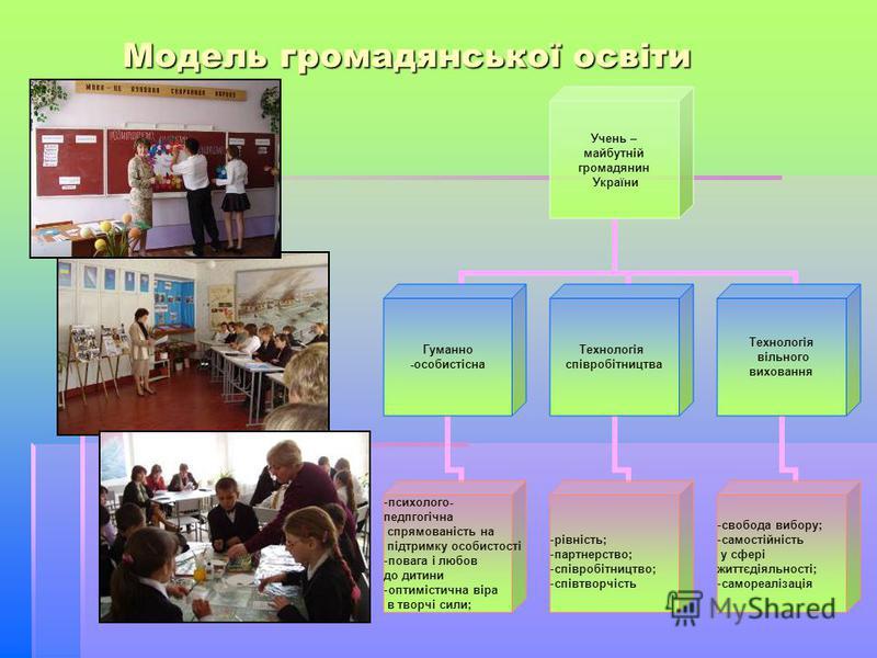 Модель громадянської освіти Учень – майбутній громадянин України Гуманно -особистісна психолого- педпгогічна спрямованість на підтримку особистості повага і любов до дитини оптимістична віра в творчі сили; Технологія співробітництва рівність; партнер