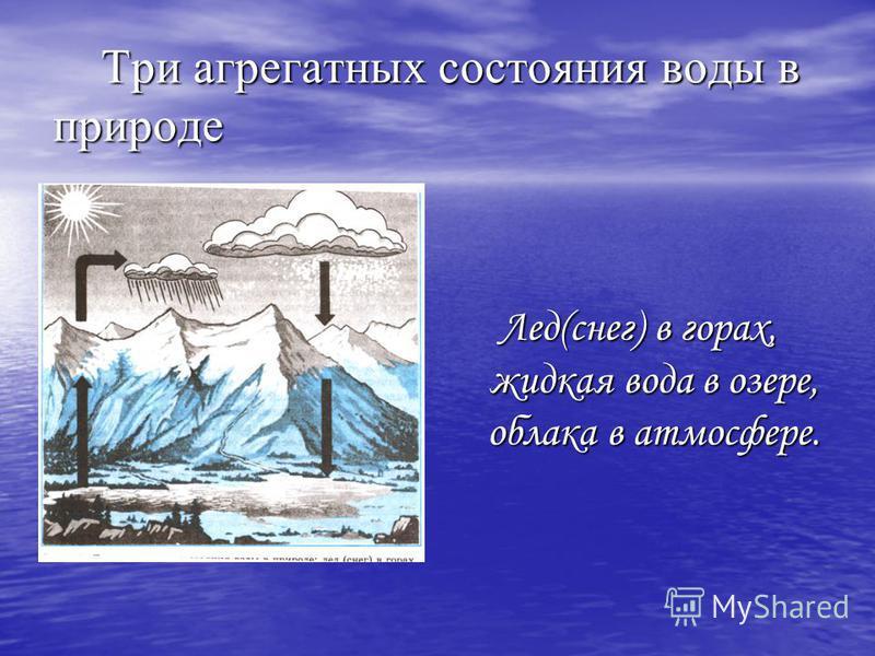 Три агрегатных состояния воды в природе Три агрегатных состояния воды в природе Лед(снег) в горах, жидкая вода в озере, облака в атмосфере.