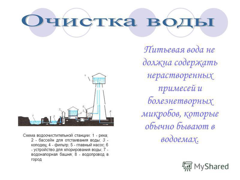 Питьевая вода не должна содержать нерастворенных примесей и болезнетворных микробов, которые обычно бывают в водоемах. Схема водоочистительной станции: 1 - река; 2 - бассейн для отстаивания воды; 3 - колодец; 4 - фильтр; 5 - главный насос; 6 - устр