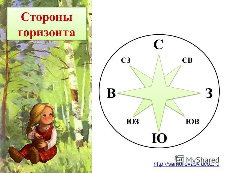 Стороны горизонта С З Ю В СЗСВ ЮЗЮВ http://samoilovaov.ucoz.ru