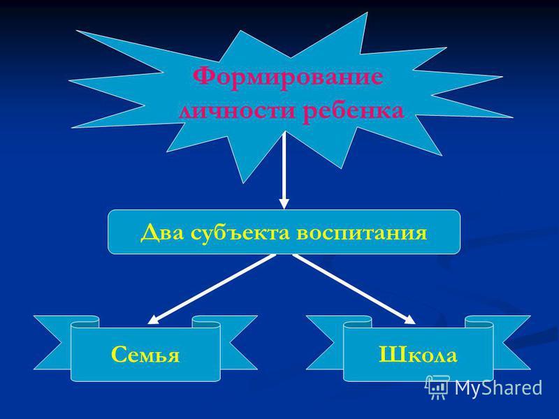 Семья Школа Два субъекта воспитания Формирование личности ребенка