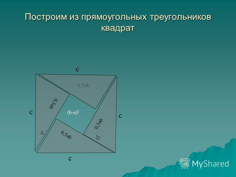 Построим из прямоугольных треугольников квадрат 0,5ab (b-a) 2 0,5ab a b c c c c