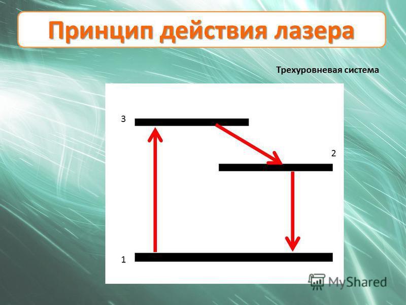 Принцип действия лазера Трехуровневая система 1 3 2