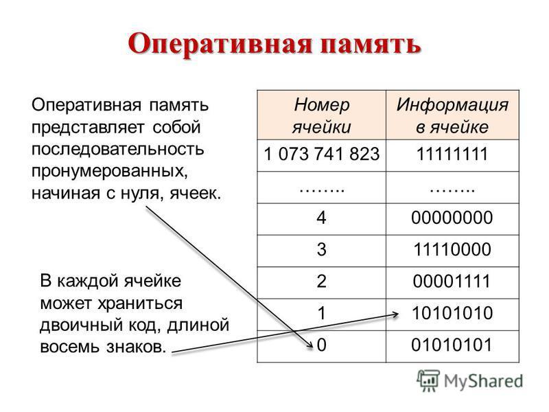 Оперативная память Номер ячейки Информация в ячейке 1 073 741 82311111111 …….. 400000000 311110000 200001111 110101010 001010101 Оперативная память представляет собой последовательность пронумерованных, начиная с нуля, ячеек. В каждой ячейке может хр