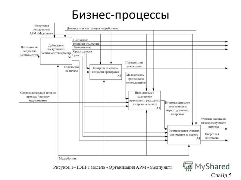 Бизнес-процессы Рисунок 1 – IDЕF1 модель « Организация АРМ « Медпункт » Слайд 5