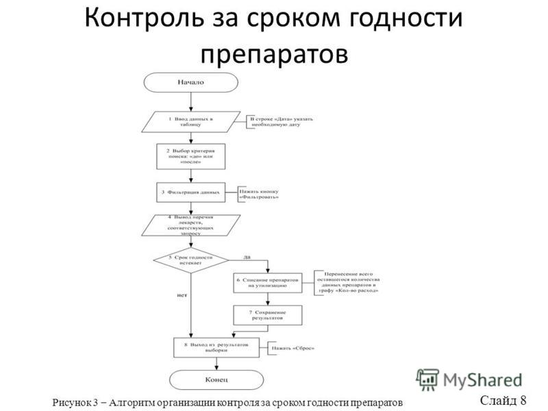Контроль за сроком годности препаратов Рисунок 3 – Алгоритм организации контроля за сроком годности препаратов Слайд 8
