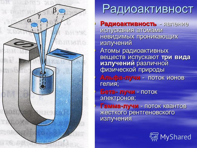 Радиоактивность - явление испускания атомами невидимых проникающих излучений Радиоактивность - явление испускания атомами невидимых проникающих излучений Атомы радиоактивных веществ испускают три вида излучений различной физической природы Атомы ради