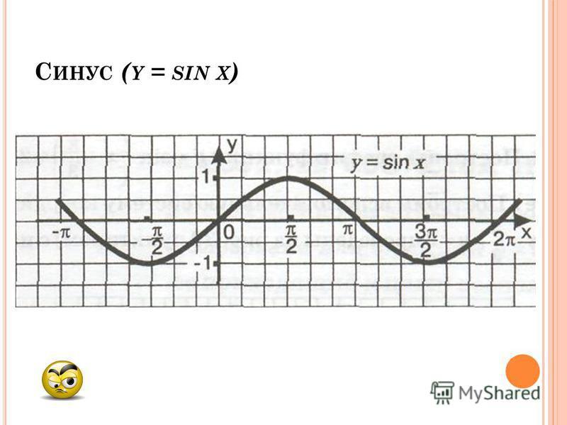 С ИНУС ( Y = SIN X )