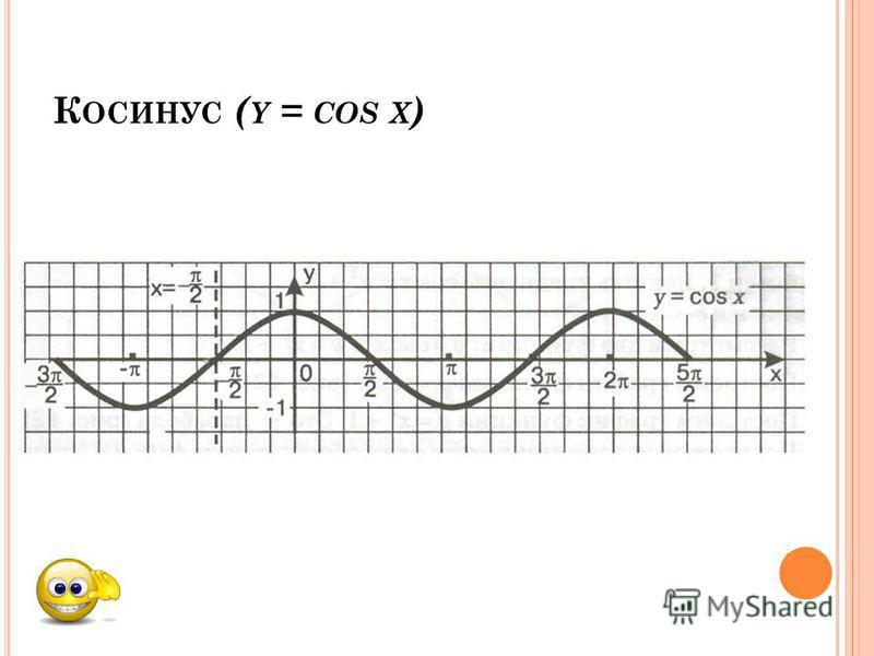 К ОСИНУС ( Y = COS X )