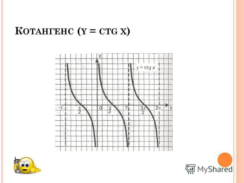 К ОТАНГЕНС ( Y = CTG X )