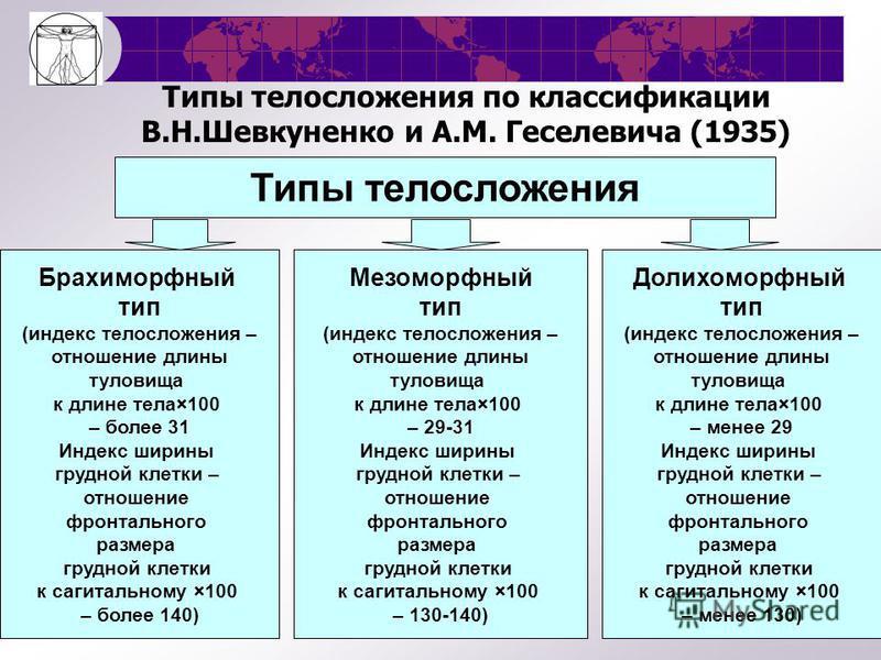 Типы конституций по М.В.Черноруцкому 2. функциональные особенности Тип конституции Функц. характеристика АСТЕНИЧЕСКИЙ Повышенная возбудимость нервной системы Склонность к птозу внутренних органов, неврозам, гипотензии, туберкулезу, язвенной болезни В